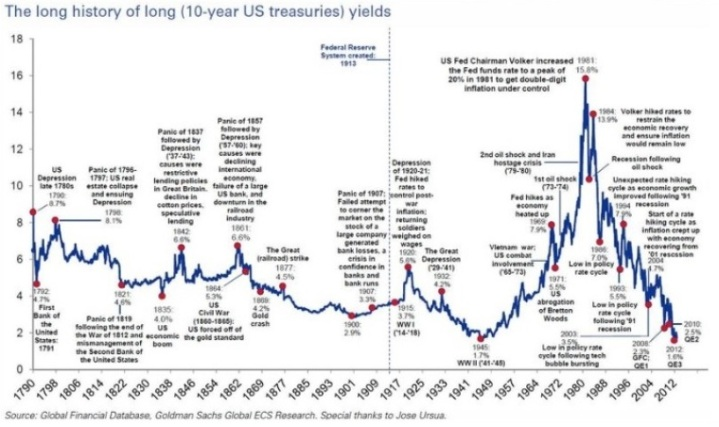 ustreasury10yieldgraph